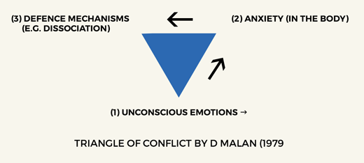 Triangle of conflict by D Malan (1979)